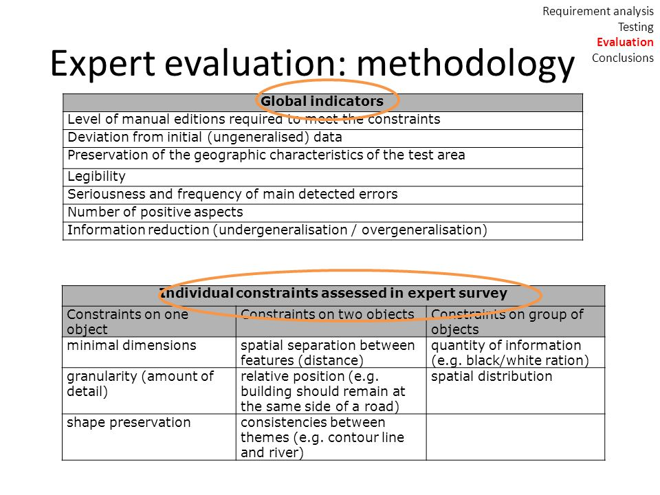 Expert evaluation: methodology Global indicators Level of manual editions required to meet the constraints Deviation from initial (ungeneralised) data Preservation of the geographic characteristics of the test area Legibility Seriousness and frequency of main detected errors Number of positive aspects Information reduction (undergeneralisation / overgeneralisation) Individual constraints assessed in expert survey Constraints on one object Constraints on two objectsConstraints on group of objects minimal dimensionsspatial separation between features (distance) quantity of information (e.g.