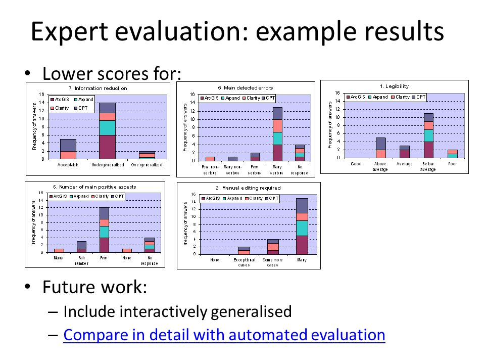 Lower scores for: Future work: – Include interactively generalised – Compare in detail with automated evaluation Compare in detail with automated evaluation Expert evaluation: example results