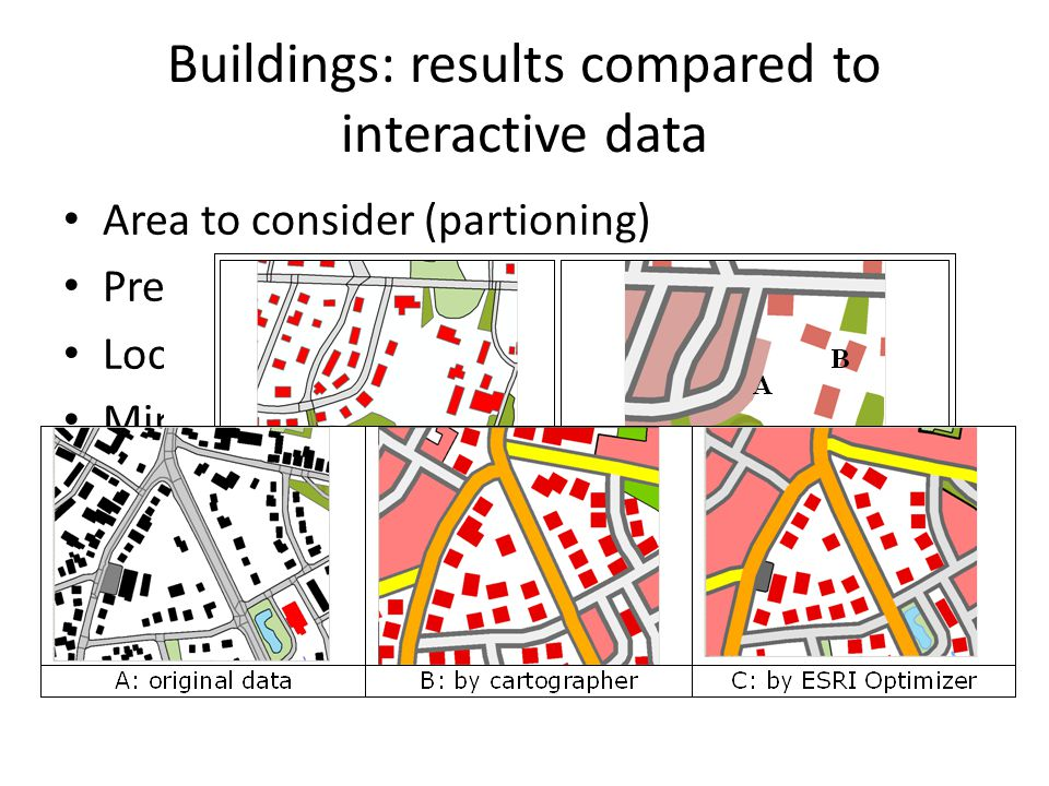 Area to consider (partioning) Presence of 'too small' buildings Locating buildings in limited amount of space Minimum distance between buildings Many detached houses in interactively generalised map are converted into built-up areas (35% in rural areas;65% in urban areas)+ which is not according to specs Buildings: results compared to interactive data