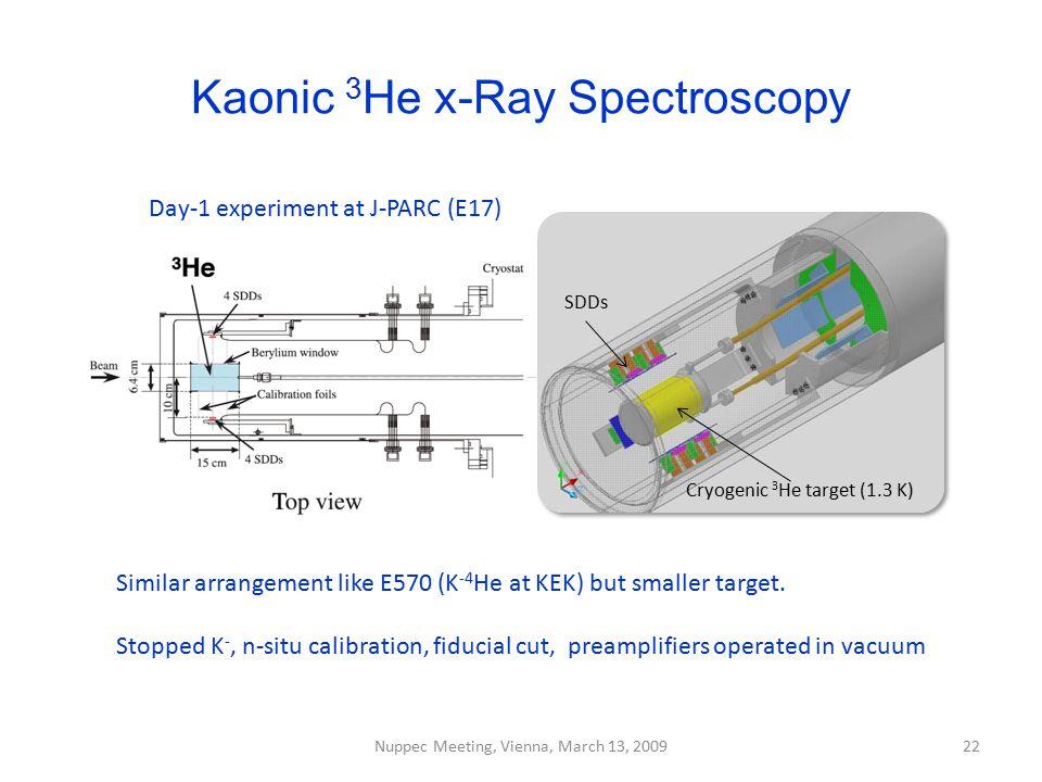 Kaonic 3 He x-Ray Spectroscopy Nuppec Meeting, Vienna, March 13, 200922 Similar arrangement like E570 (K -4 He at KEK) but smaller target. Stopped K -