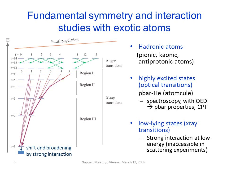 5 Fundamental symmetry and interaction studies with exotic atoms Hadronic atoms (pionic, kaonic, antiprotonic atoms) highly excited states (optical tr