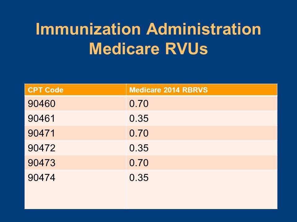 Immunization Administration Medicare RVUs CPT CodeMedicare 2014 RBRVS 904600.70 904610.35 904710.70 904720.35 904730.70 904740.35