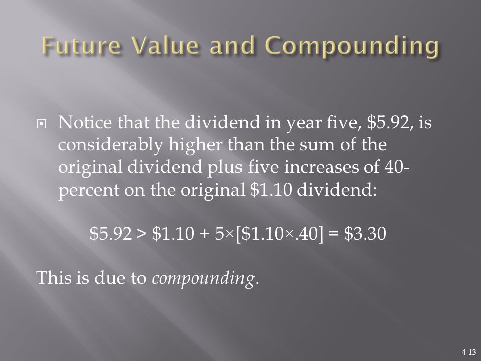 4-13  Notice that the dividend in year five, $5.92, is considerably higher than the sum of the original dividend plus five increases of 40- percent on the original $1.10 dividend: $5.92 > $1.10 + 5×[$1.10×.40] = $3.30 This is due to compounding.