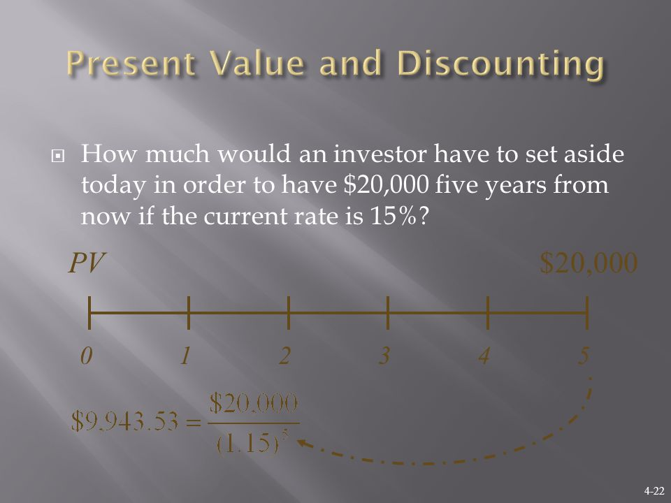 4-22  How much would an investor have to set aside today in order to have $20,000 five years from now if the current rate is 15%.
