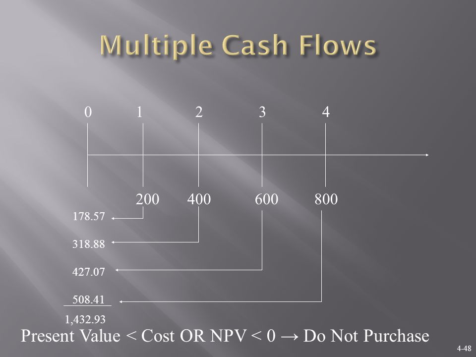 4-48 01234 200400600800 178.57 318.88 427.07 508.41 1,432.93 Present Value < Cost OR NPV < 0 → Do Not Purchase