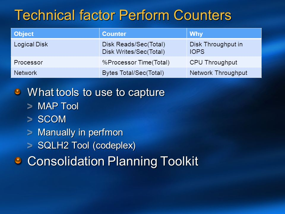 Technical factor Perform Counters ObjectCounterWhy Logical DiskDisk Reads/Sec(Total) Disk Writes/Sec(Total) Disk Throughput in IOPS Processor%Processo