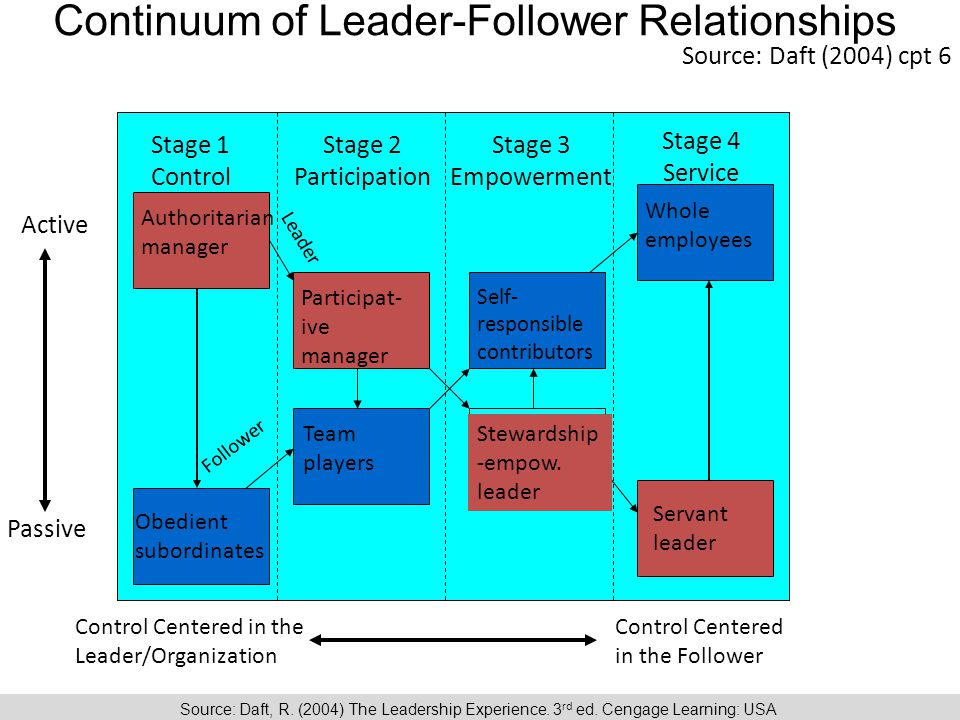 Continuum of Leader-Follower Relationships Stage 1 Control Stage 2 Participation Stage 3 Empowerment Stage 4 Service Authoritarian manager Obedient subordinates Participat- ive manager Team players Self- responsible contributors Stewardship -empow.