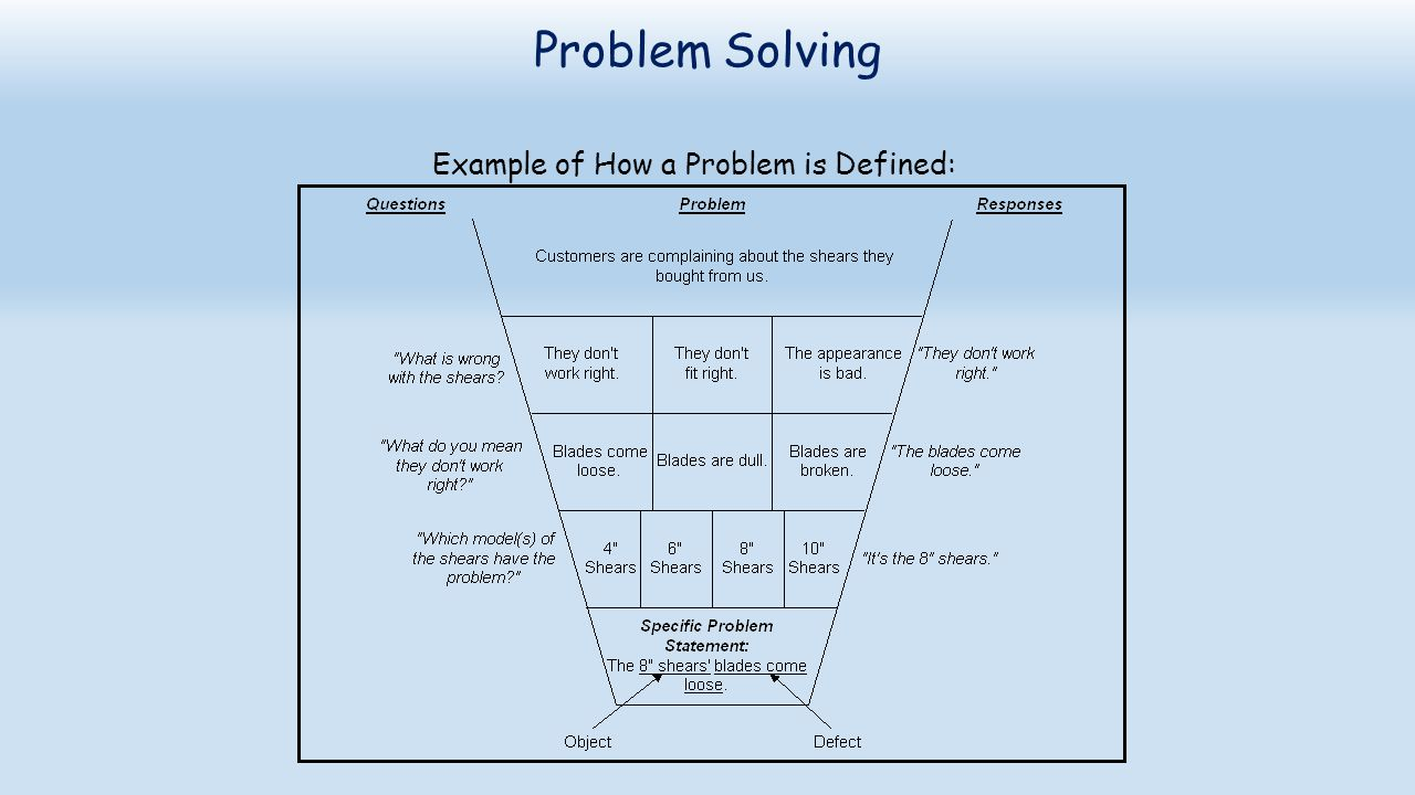 Problem Solving Example of How a Problem is Defined: