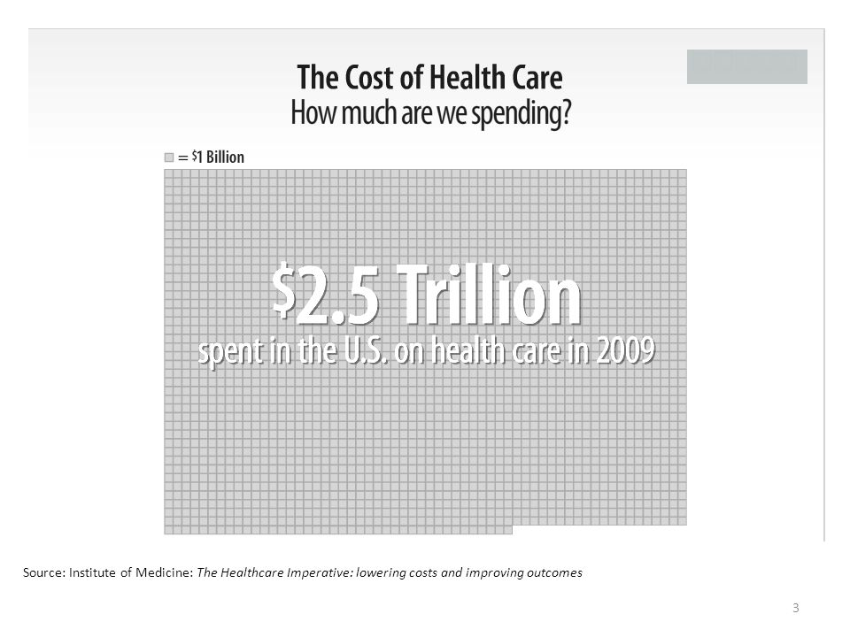 Source: Institute of Medicine: The Healthcare Imperative: lowering costs and improving outcomes 3