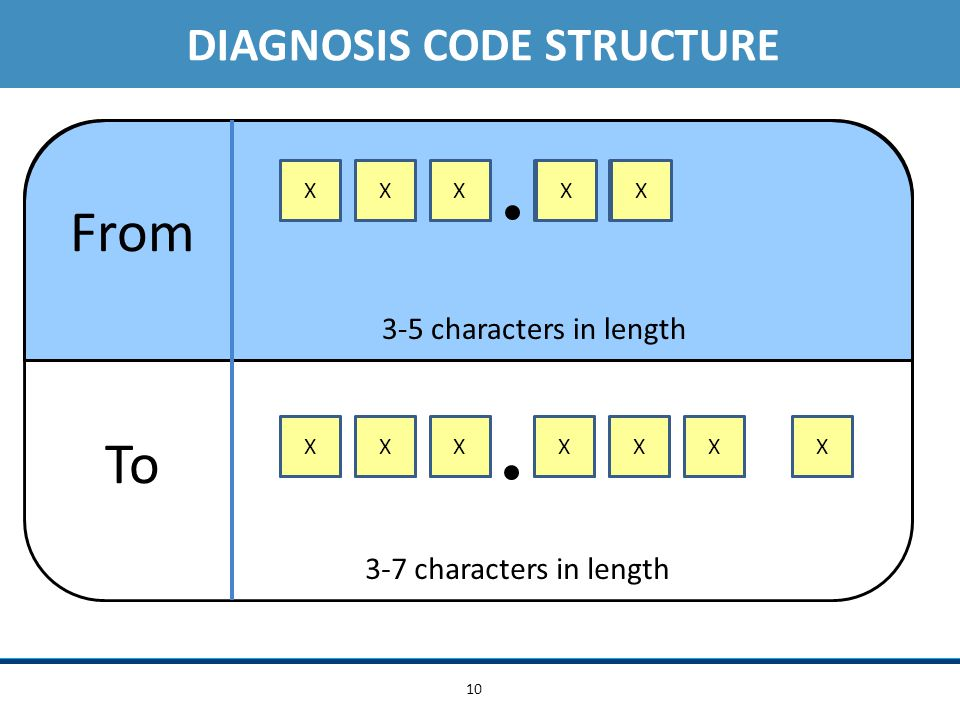 10 X XXXXXX XXX XXXXX X From To XXXXXXXX DIAGNOSIS CODE STRUCTURE 3-5 characters in length 3-7 characters in length