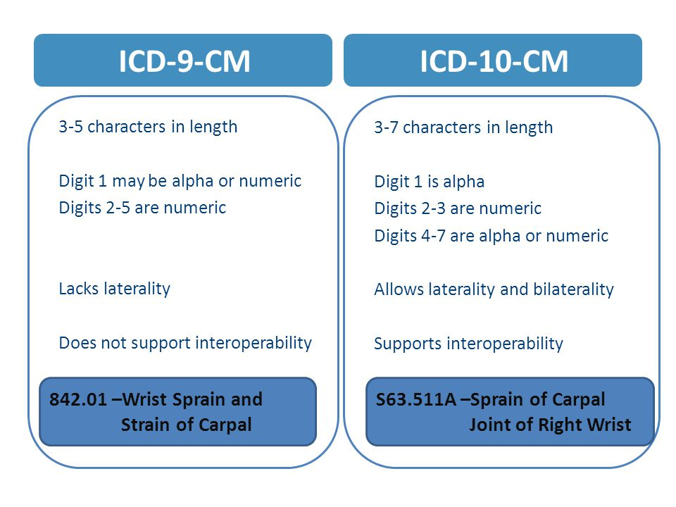ICD-9-CM 3-5 characters in length Digit 1 may be alpha or numeric Digits 2-5 are numeric Lacks laterality Does not support interoperability ICD-10-CM 3-7 characters in length Digit 1 is alpha Digits 2-3 are numeric Digits 4-7 are alpha or numeric Allows laterality and bilaterality Supports interoperability 842.01 –Wrist Sprain and Strain of Carpal S63.511A –Sprain of Carpal Joint of Right Wrist