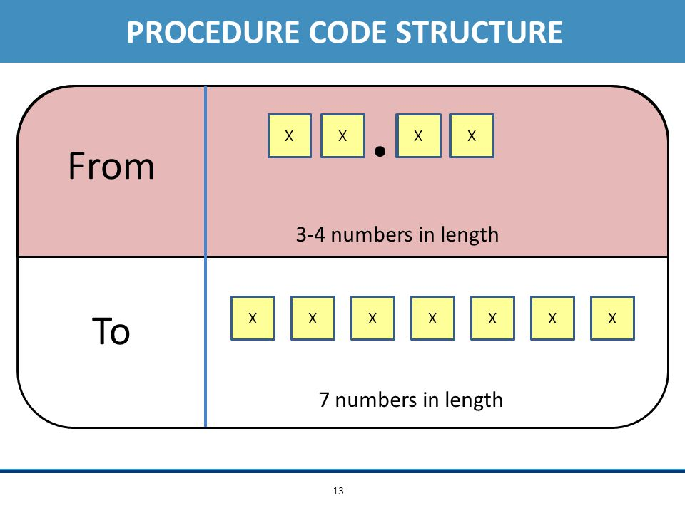 13 XXX XX XX X From To XX XX XXX PROCEDURE CODE STRUCTURE 3-4 numbers in length 7 numbers in length