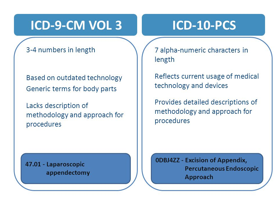 ICD-9-CM VOL 3 3-4 numbers in length Based on outdated technology Generic terms for body parts Lacks description of methodology and approach for procedures ICD-10-PCS 7 alpha-numeric characters in length Reflects current usage of medical technology and devices Provides detailed descriptions of methodology and approach for procedures 47.01 - Laparoscopic appendectomy 0DBJ4ZZ - Excision of Appendix, Percutaneous Endoscopic Approach