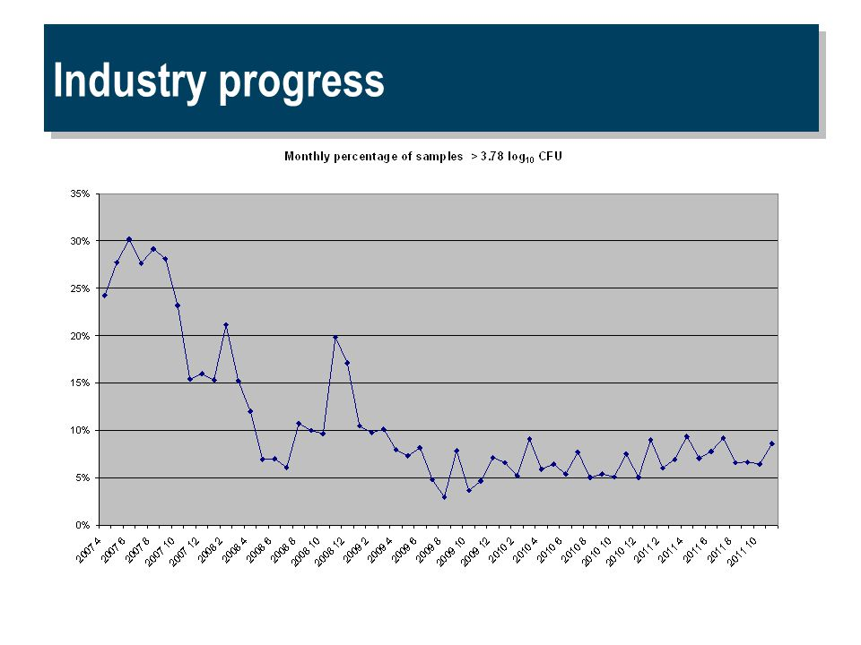 Industry progress