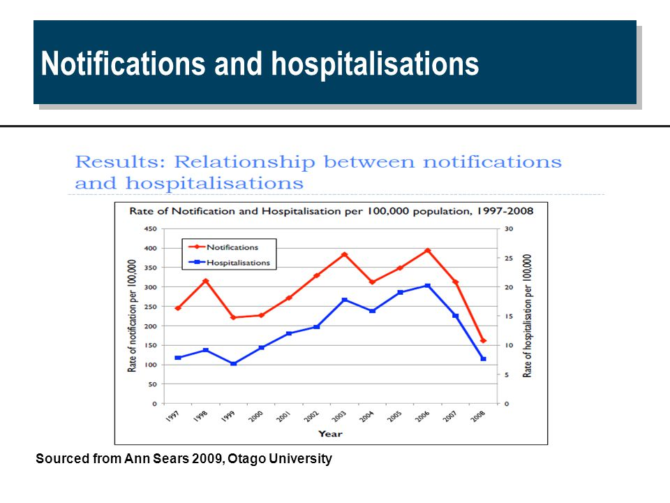 Notifications and hospitalisations Sourced from Ann Sears 2009, Otago University