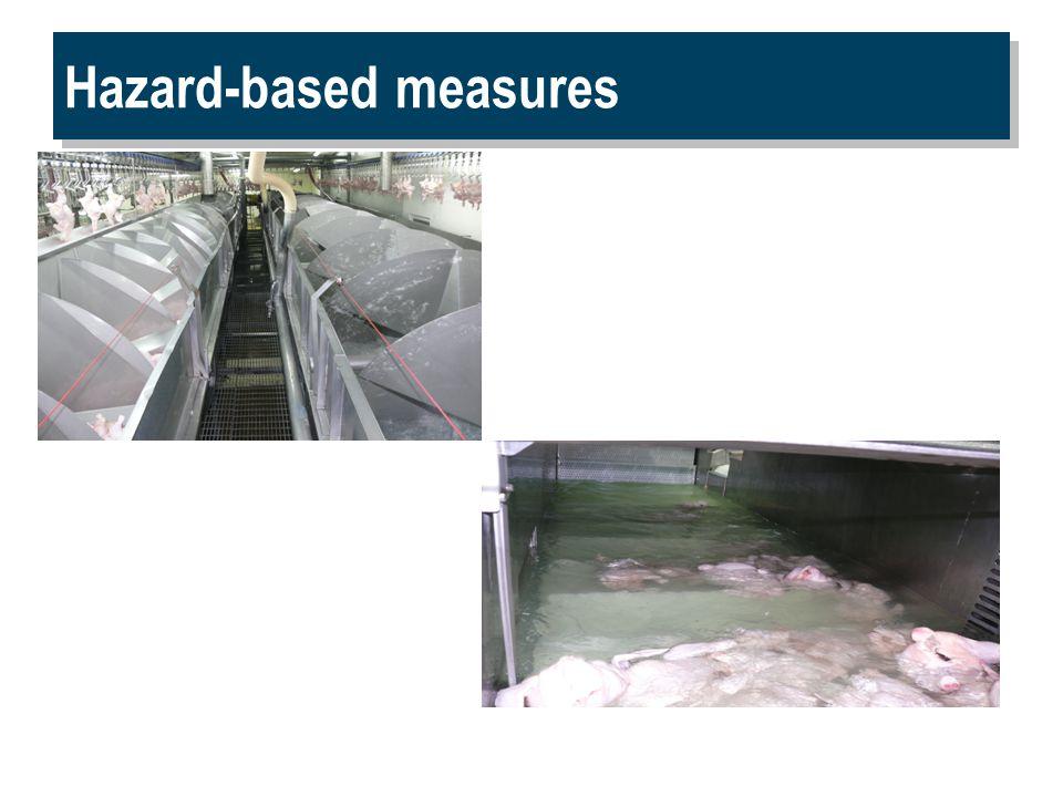 Hazard-based measures