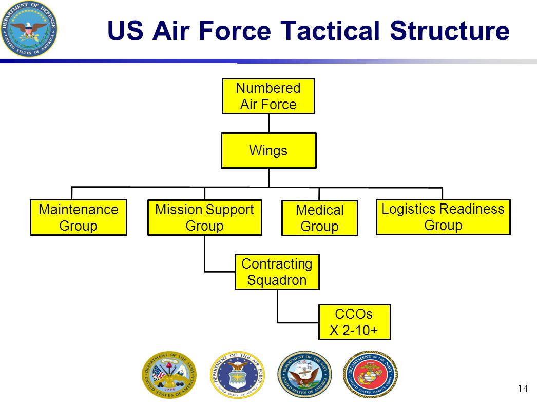 14 US Air Force Tactical Structure CCOs X 2-10+ Numbered Air Force Wings Maintenance Group Mission Support Group Medical Group Logistics Readiness Group Contracting Squadron