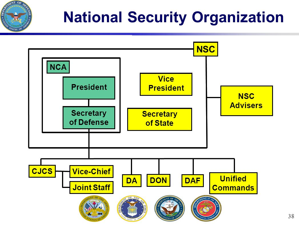 38 National Security Organization Unified Commands NSC Secretary of State President Secretary of Defense NCA Vice President NSC Advisers CJCS DA DON DAF Vice-Chief Joint Staff NSC Secretary of State President Secretary of Defense NCA Vice President