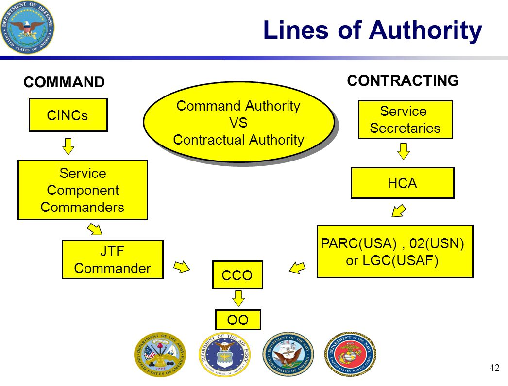 42 Lines of Authority Command Authority VS Contractual Authority Command Authority VS Contractual Authority COMMAND CONTRACTING CINCs Service Component Commanders JTF Commander CCO HCA Service Secretaries OO PARC(USA), 02(USN) or LGC(USAF)