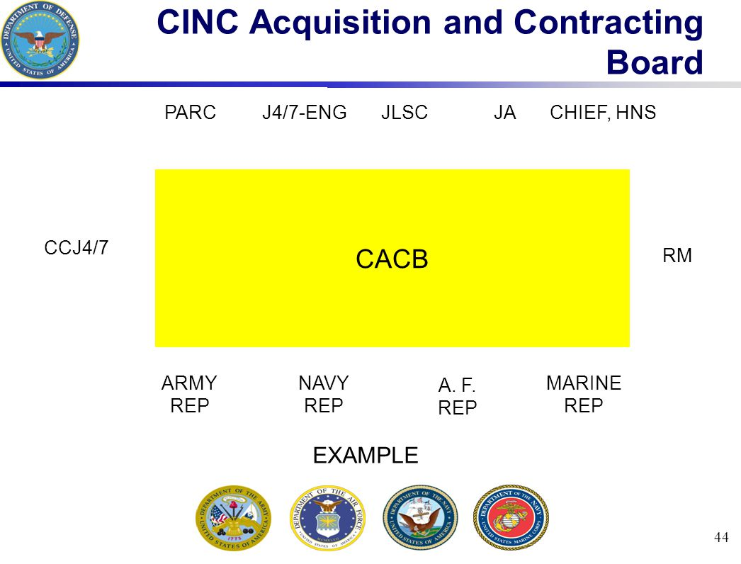 44 CINC Acquisition and Contracting Board CACB CCJ4/7 RM ARMY REP NAVY REP A.