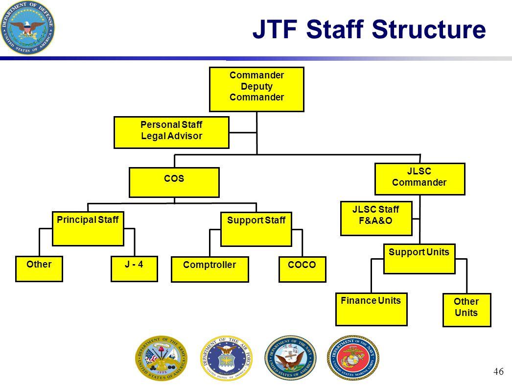 46 JTF Staff Structure Personal Staff Legal Advisor JLSC Staff F&A&O Other Principal Staff Support Staff COS Finance Units Support Units JLSC Commander Deputy Commander J - 4 ComptrollerCOCO Other Units