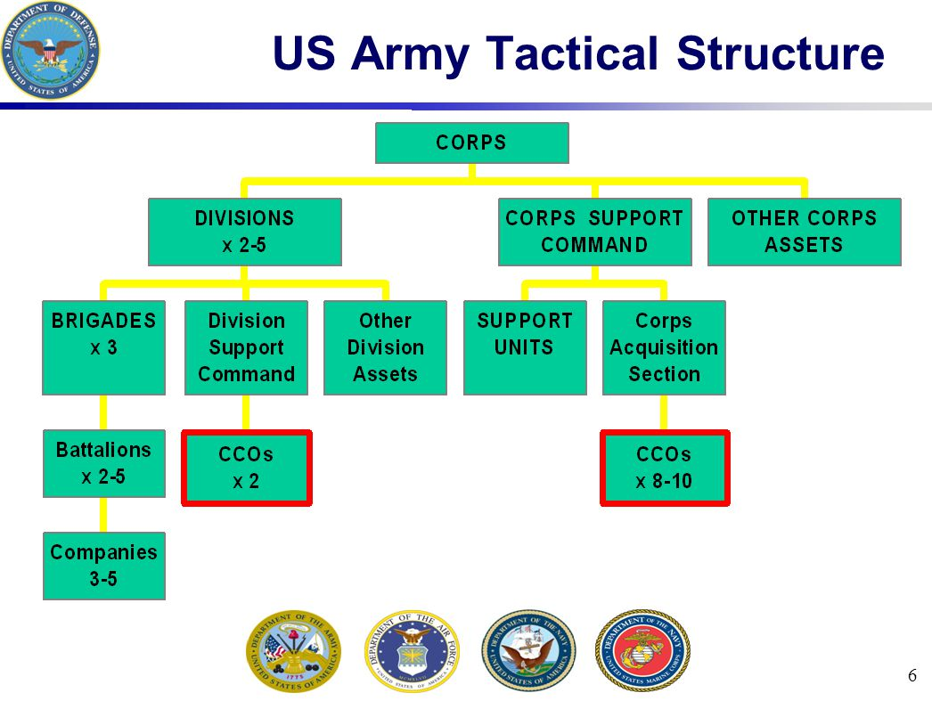 27 DCMC Contingency Contracting Teams created as needed (CCAS team) Selected, qualified, and trained in advance 12-17 personnel per team: CDR, ACO, Contract Specs, QA Specs, Property Specs Designated AMC agent for LOGCAP Admin Permanent OCONUS offices