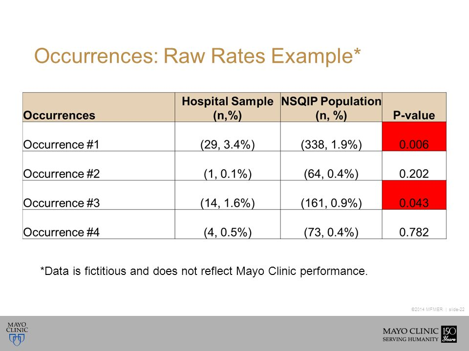 ©2014 MFMER | slide-22 Occurrences: Raw Rates Example* *Data is fictitious and does not reflect Mayo Clinic performance.