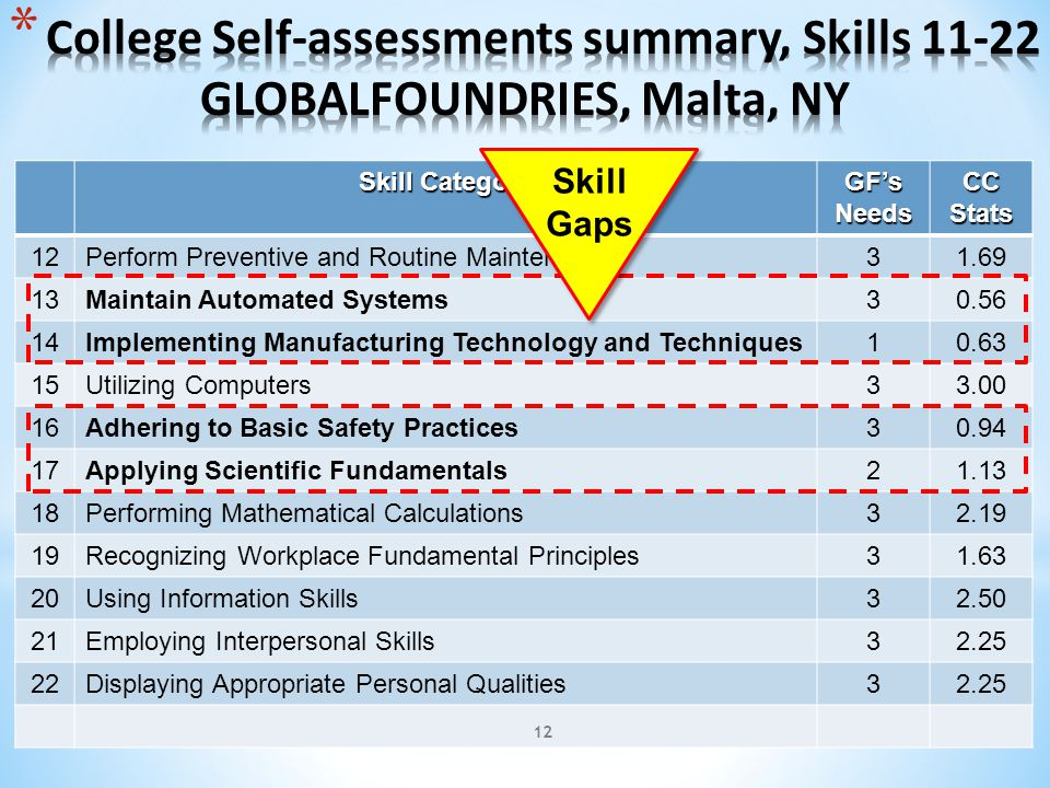 Skill Category GF's Needs CC Stats 12Perform Preventive and Routine Maintenance31.69 13Maintain Automated Systems30.56 14Implementing Manufacturing Technology and Techniques10.63 15Utilizing Computers33.00 16Adhering to Basic Safety Practices30.94 17Applying Scientific Fundamentals21.13 18Performing Mathematical Calculations32.19 19Recognizing Workplace Fundamental Principles31.63 20Using Information Skills32.50 21Employing Interpersonal Skills32.25 22Displaying Appropriate Personal Qualities32.25 Skill Gaps 12