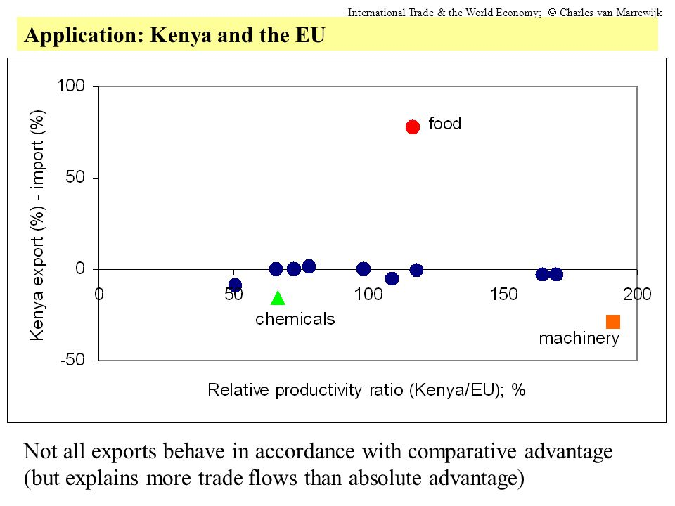 Application: Kenya and the EU International Trade & the World Economy;  Charles van Marrewijk Not all exports behave in accordance with comparative