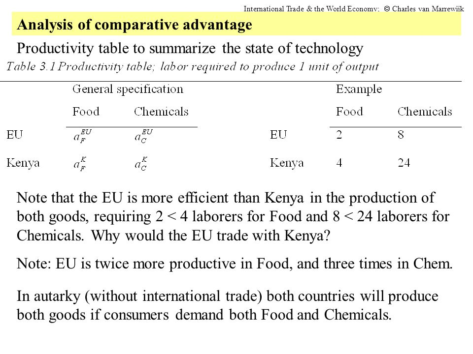Productivity table to summarize the state of technology Note that the EU is more efficient than Kenya in the production of both goods, requiring 2 < 4