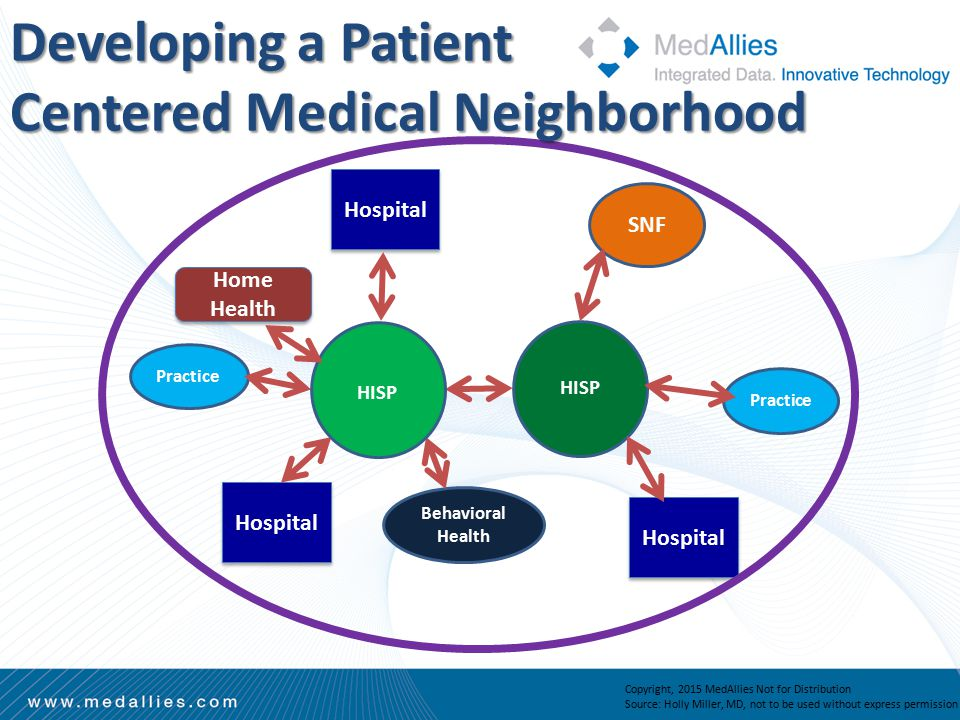Hospital Behavioral Health Practice SNF HISP Copyright, 2015 MedAllies Not for Distribution Source: Holly Miller, MD, not to be used without express permission Home Health Developing a Patient Centered Medical Neighborhood