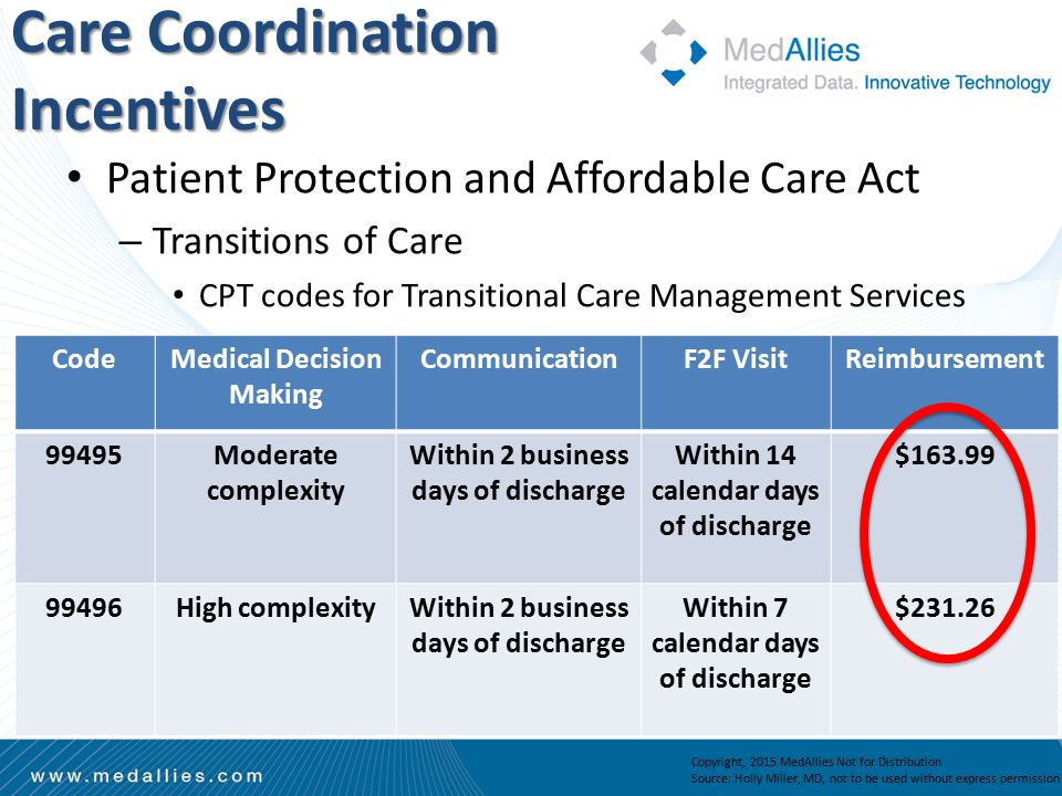 Patient Protection and Affordable Care Act – Transitions of Care CPT codes for Transitional Care Management Services Care Coordination Incentives Copyright, 2015 MedAllies Not for Distribution Source: Holly Miller, MD, not to be used without express permission CodeMedical Decision Making CommunicationF2F VisitReimbursement 99495Moderate complexity Within 2 business days of discharge Within 14 calendar days of discharge $163.99 99496High complexityWithin 2 business days of discharge Within 7 calendar days of discharge $231.26