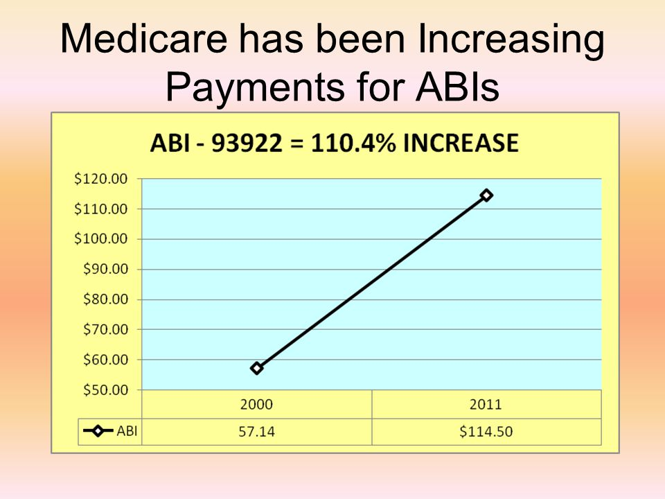 Medicare has been Increasing Payments for ABIs