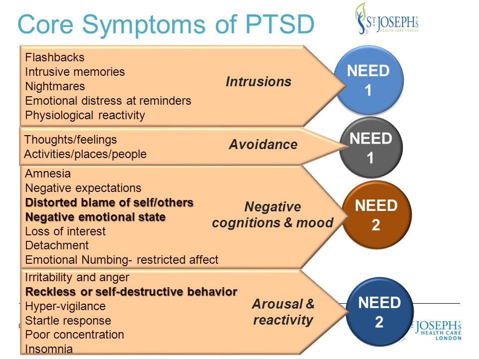 CARING FOR THE BODY, MIND & SPIRIT SINCE 1869 Percentage of Victims with PTSD Percentage 1 Wk 1 Month 2 Mos.