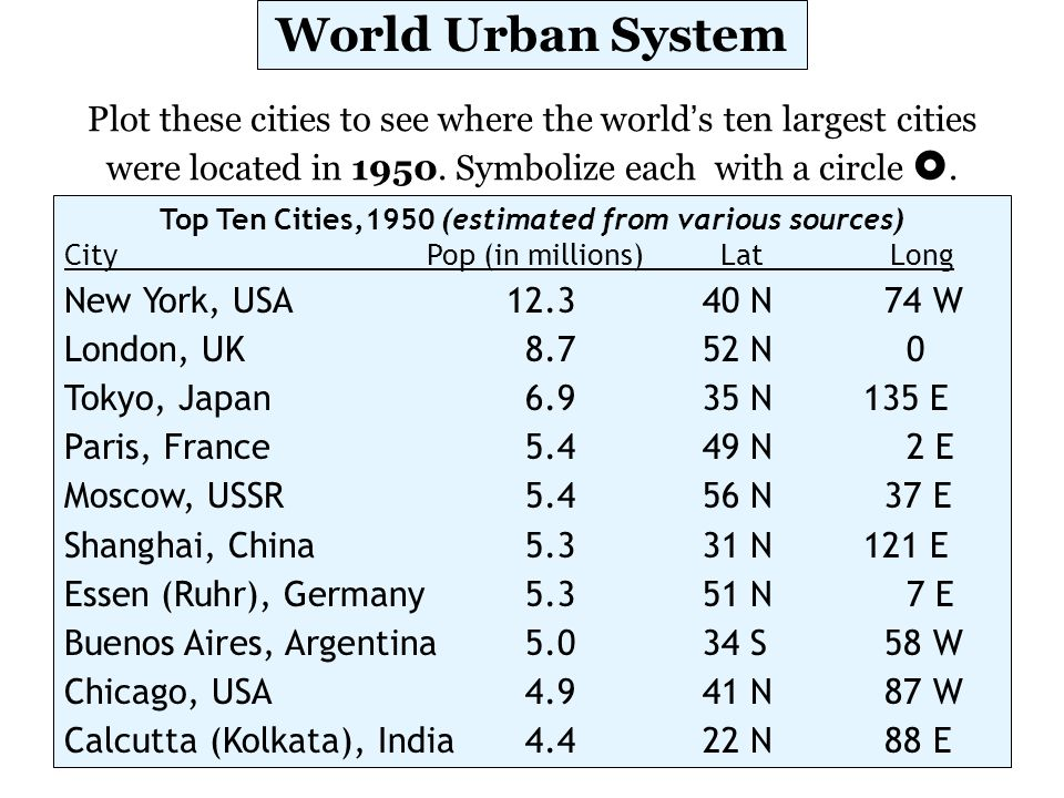 Top Ten Cities, 2015 (estimated from various sources) City Pop (in millions) Lat Long Tokyo, Japan28.935 N135 E Mumbai (Bombay), India26.219 N 73 E Lagos, Nigeria24.6 6 N 3 E São Paulo, Brazil20.323 S 46 W Dhaka, Bangladesh19.523 N 90 E Karachi, Pakistan19.425 N 69 E Mexico City, Mexico19.219 N 99 W Shanghai, China18.031 N121 E New York, USA17.640 N 74 W Kolkata (Calcutta), India17.322 N 88 E Plot these cities on the world map to see where the ten world's most populated cities will be in 2015.
