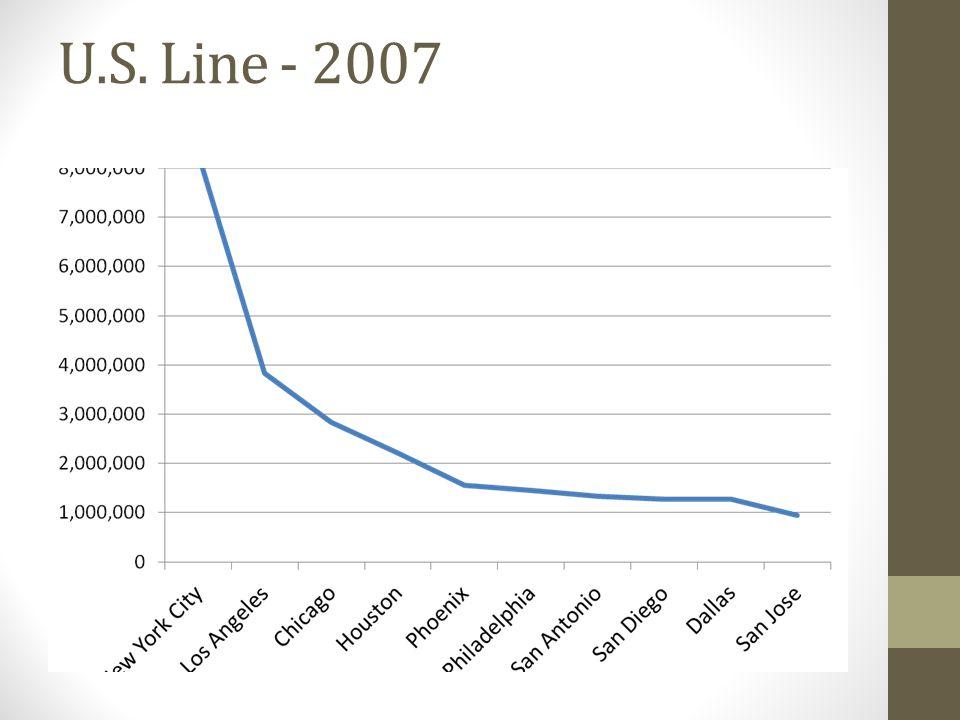 U.S. Line - 2007