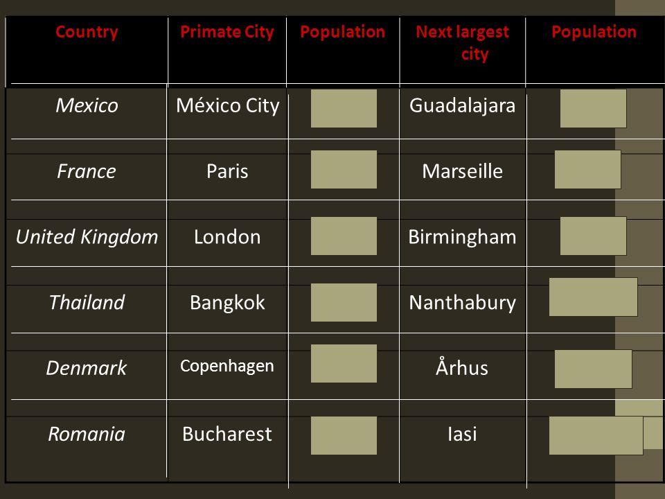 CountryPrimate CityPopulationNext largest city Population MexicoMéxico City8.6 mGuadalajara1.6 m FranceParis9.6 mMarseille1.3 m United KingdomLondon7 mBirmingham1 m ThailandBangkok7.5 mNanthabury481,000 Denmark Copenhagen 1 mÅrhus200,000 RomaniaBucharest1.9 mIasi315,000