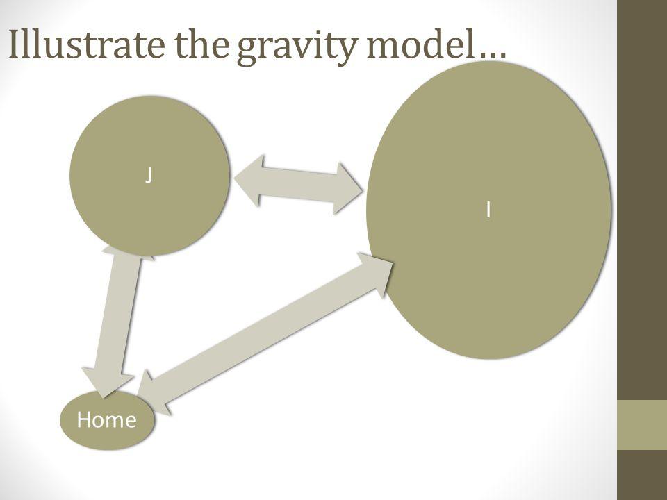 Illustrate the gravity model… I Home J