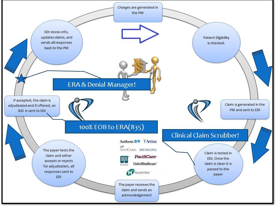 Clinical Claim Scrubber! 100% EOB to ERA(835) ERA & Denial Manager!