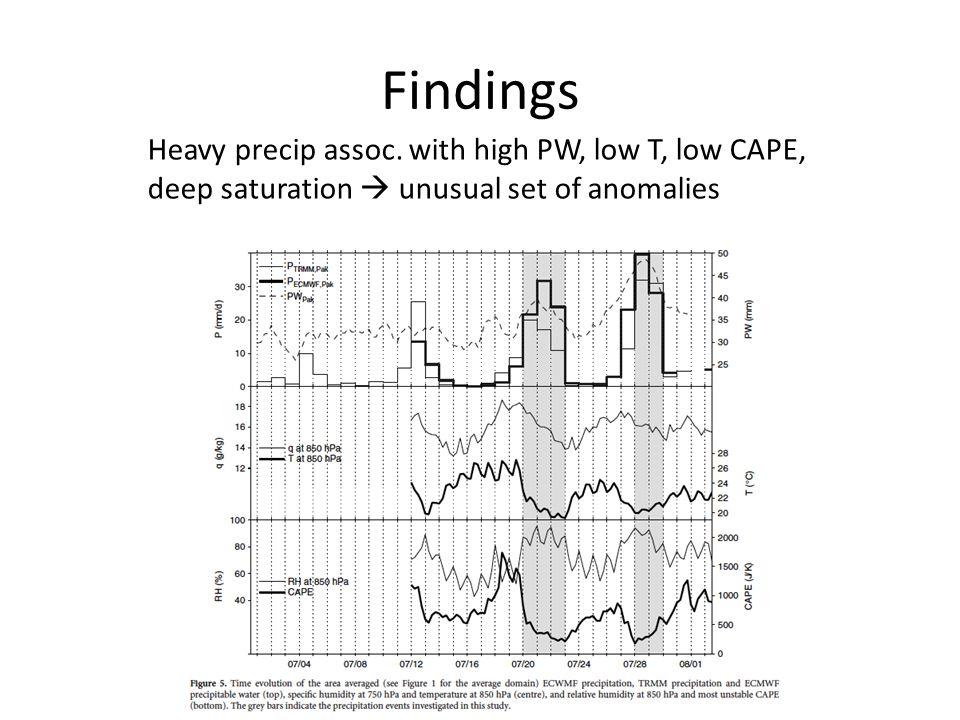 Findings Heavy precip assoc.