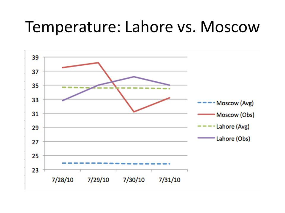 Temperature: Lahore vs. Moscow