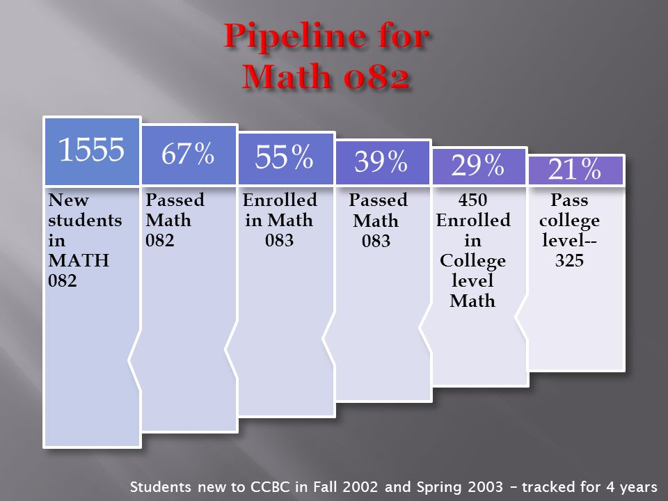 New students enrolled in Math 081 1168 Passed Math 081 69% Enrolled in Math 082 53% Pass Math 082 36% Enrolled in Math 083 30% Pass Math 083 21% 200 E