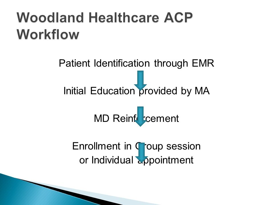 Patient Identification through EMR Initial Education provided by MA MD Reinforcement Enrollment in Group session or Individual appointment