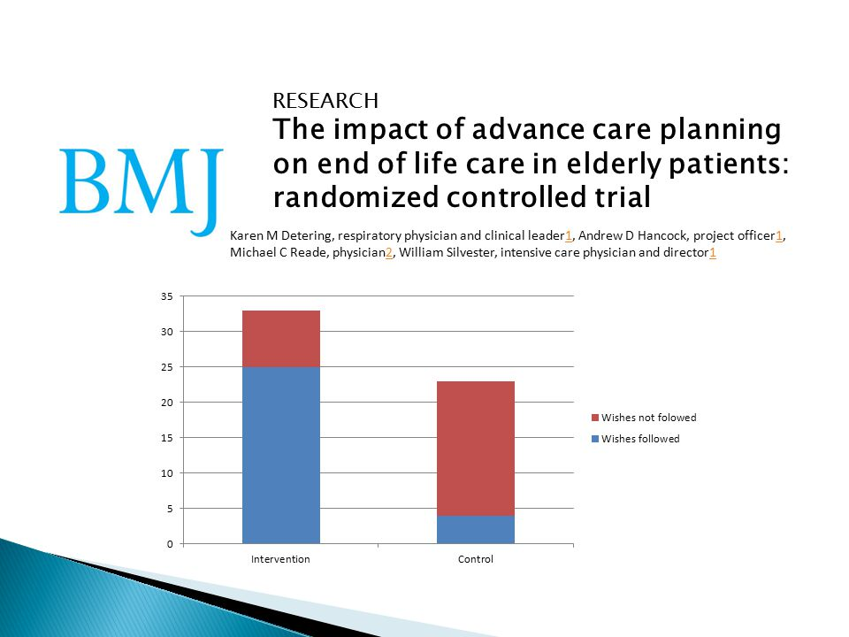 RESEARCH The impact of advance care planning on end of life care in elderly patients: randomized controlled trial Karen M Detering, respiratory physician and clinical leader1, Andrew D Hancock, project officer1,1 Michael C Reade, physician2, William Silvester, intensive care physician and director121