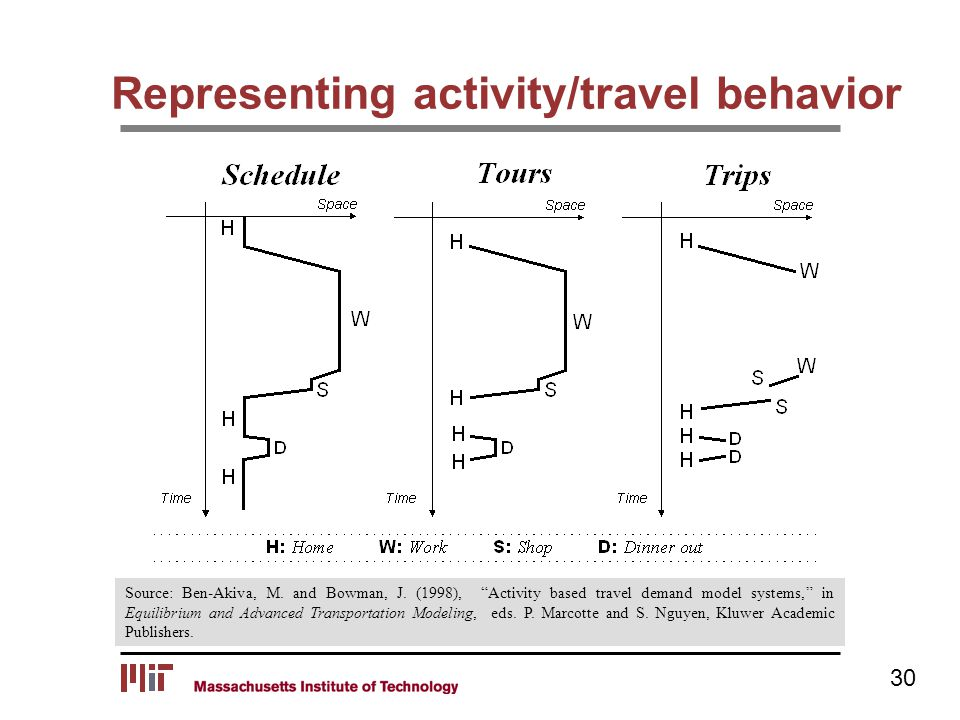 "Representing activity/travel behavior Source: Ben-Akiva, M. and Bowman, J. (1998), ""Activity based travel demand model systems,"" in Equilibrium and Ad"