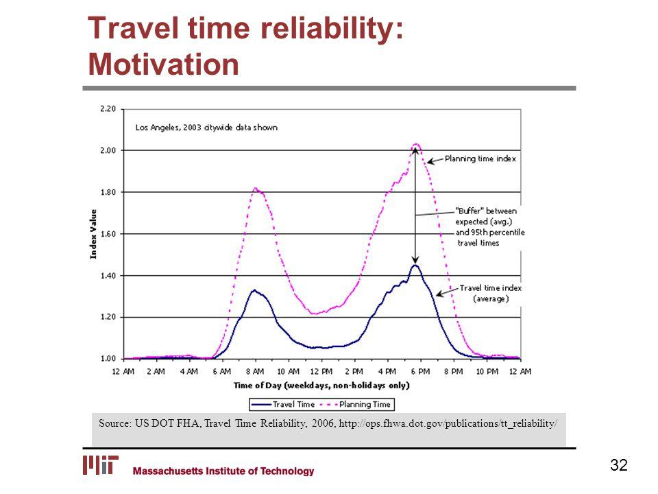 Travel time reliability: Motivation Source: US DOT FHA, Travel Time Reliability, 2006, http://ops.fhwa.dot.gov/publications/tt_reliability/ 32