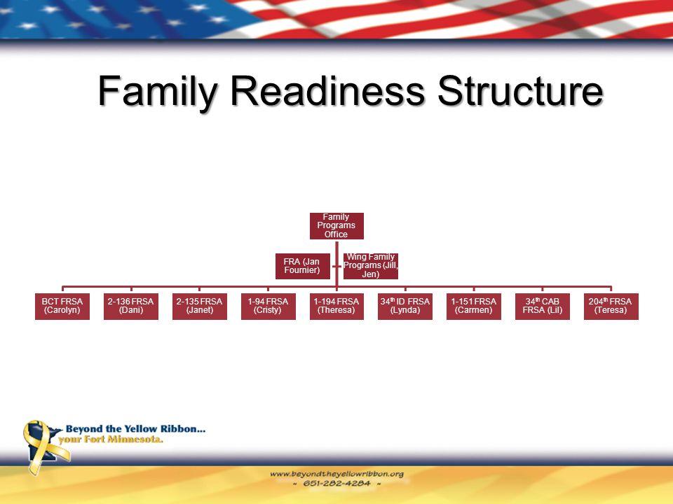 Family Programs Office BCT FRSA (Carolyn) 2-136 FRSA (Dani) 2-135 FRSA (Janet) 1-94 FRSA (Cristy) 1-194 FRSA (Theresa) 34 th ID FRSA (Lynda) 1-151 FRSA (Carmen) 34 th CAB FRSA (Lil) 204 th FRSA (Teresa) FRA (Jan Fournier) Wing Family Programs (Jill, Jen) Family Readiness Structure