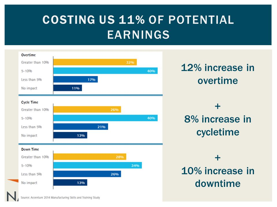 12% increase in overtime + 8% increase in cycletime + 10% increase in downtime COSTING US 11% OF POTENTIAL EARNINGS