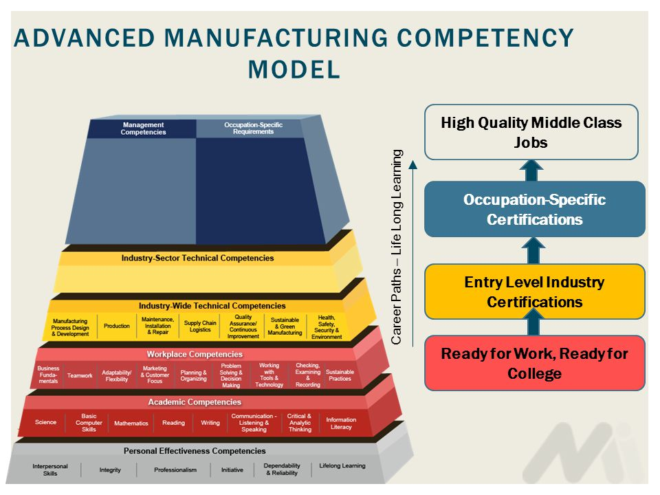 ADVANCED MANUFACTURING COMPETENCY MODEL Career Paths – Life Long Learning Ready for Work, Ready for College Entry Level Industry Certifications Occupation-Specific Certifications High Quality Middle Class Jobs