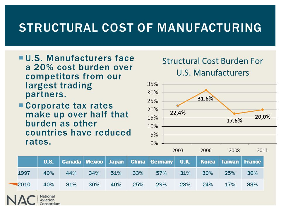  U.S. Manufacturers face a 20% cost burden over competitors from our largest trading partners.